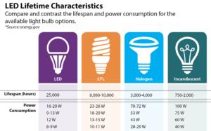 LED Comparison Chart