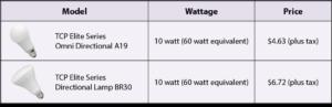 LED Price Chart